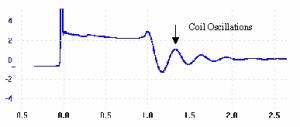 ht_oscillations